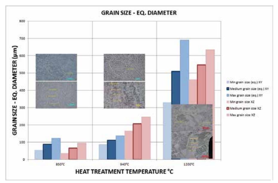 Evolución del tamaño de grano tras los tratamientos térmicos