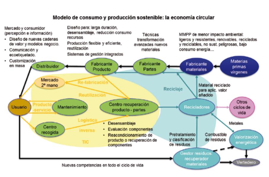 Transición del modelo actual lineal a un modelo de economía circular