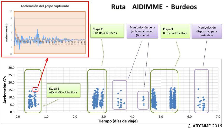 AIDIMME© Gráfica de una de las rutas realizadas entre AIDIMME, Riba Roja y Burdeos.