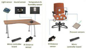 """Los fabricantes de mobiliario de oficina están cada vez más implicados en el concepto global de """"espacio de trabajo"""", con incorporación de tecnología y ambientes cada vez más saludables y confortables, como aborda el proyecto internacional de AIDIMME, Psymbiosys."""