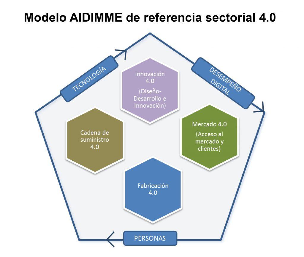 Modelo AIDIMME, Industria 4.0