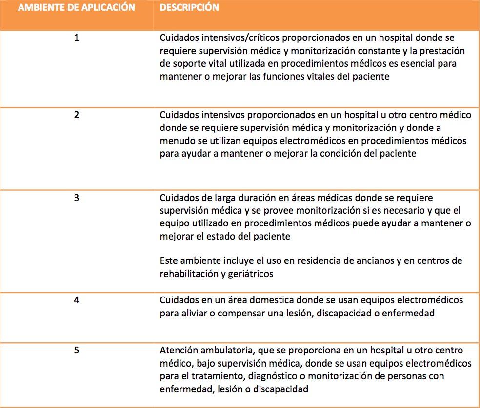 Exigencias para las camas hospitalarias en función del uso final de las mismas.