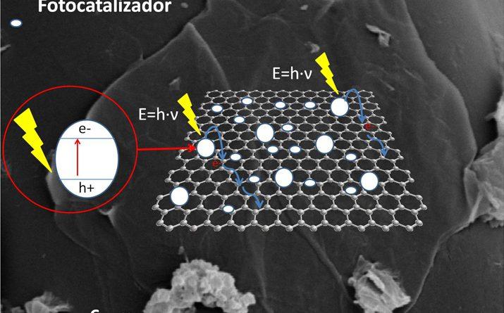 Proceso de generación del par electrón/hueco sobre una lámina de grafeno recubierta con fotocatalizadores. Los electrones se deslocalizan debido a la conductividad del grafeno, aumentando la eficiencia del proceso fotocatalítico.