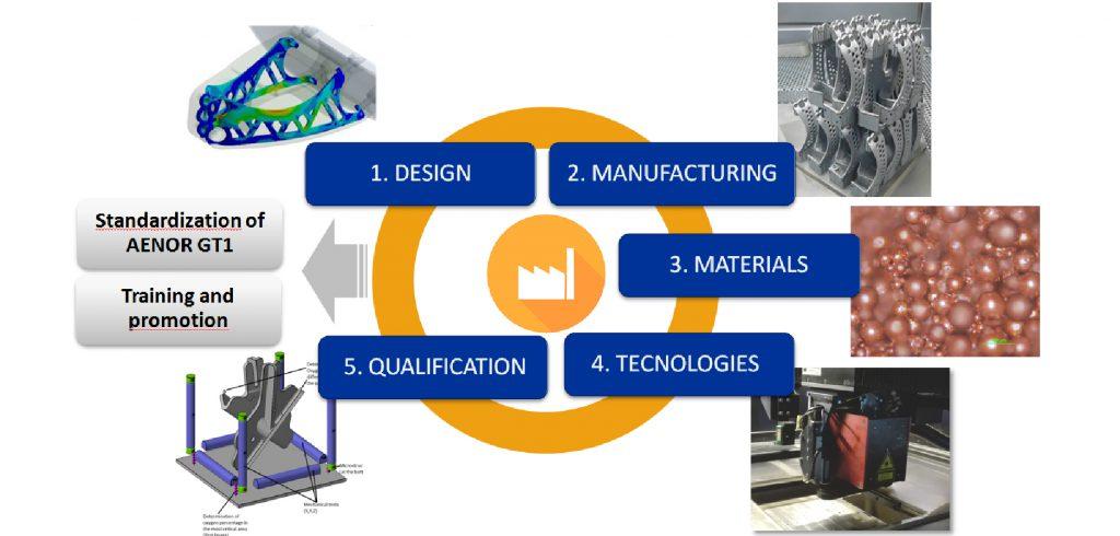 Ilustración 1. Actividades de AIDIMME en el ámbito de la fabricación aditiva