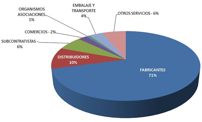 El Instituto Tecnológico AIDIMME cuenta entre sus asociados a empresas de diversos sectores industriales.