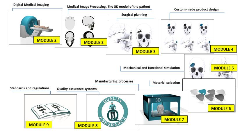 Módulos propuestos para el desarrollo del curso [fuente: OVOMAX project].
