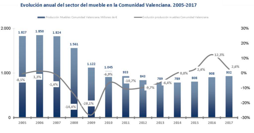 Observatorio Español del Mercado del Mueble de AIDIMME.