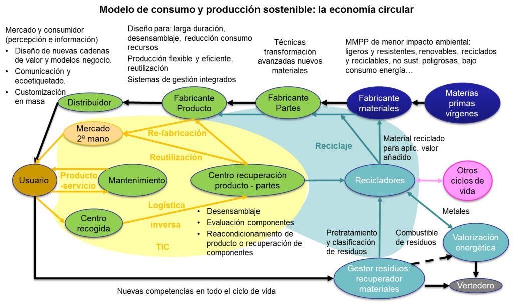 Superposición de los modelos lineal y circular. Fuente: AIDIMME, elaboración propia.