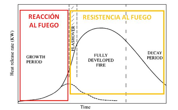 En las dos primeras fases (antes del flashover), la estrategia de protección contra incendios consiste en limitar el desarrollo del mismo, actuando sobre la inflamabilidad y contribución al fuego de los materiales de construcción, muebles, revestimientos... REACCIÓN AL FUEGO En las dos últimas fases (después del flashover), la estrategia de protección se centra en acotar las dimensiones del incendio y proteger la estructura para que no se produzca un colapso de la misma. RESISTENCIA AL FUEGO