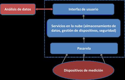 Figura 1- Una alternativa en el procesamiento y la analítica de datos mediante una plataforma IoT
