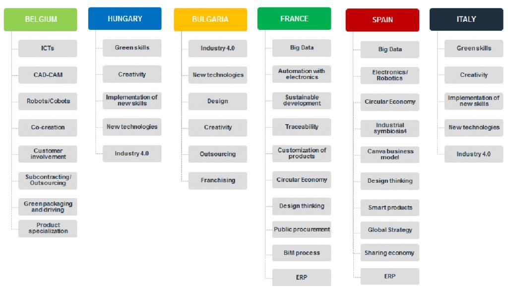 Tendencias principales en las empresas del sector del mueble en los países del consorcio.