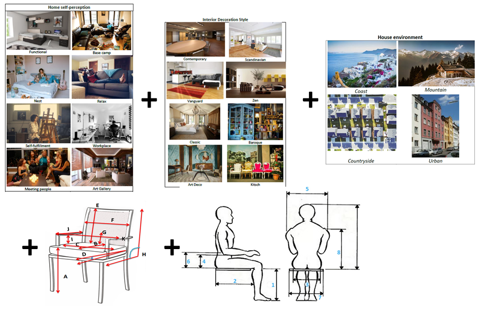 Figura 2 – Resumen de los datos del identificador del usuario para el caso de Diseño de Interiores