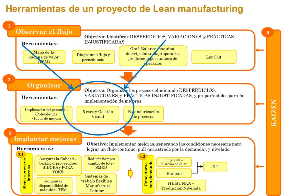 Etapas de un proyecto de Lean Manufacturing. Fuente: AIDIMME