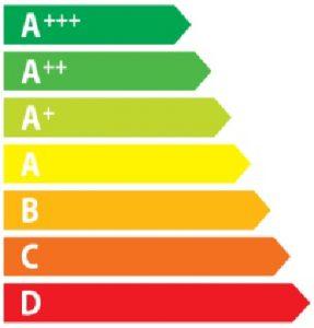 Clasificaciones energéticas