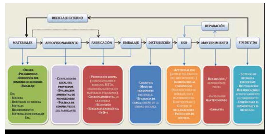 Estructura de los atributos de evaluación ambiental de producto.
