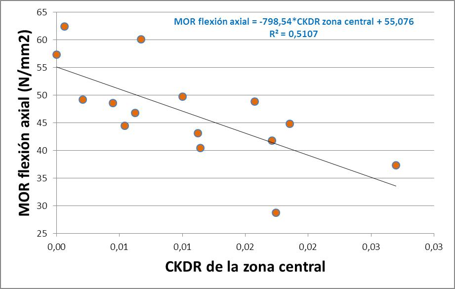 Imagen 7. Regresión lineal para la especie pino laricio entre MOR flexión axial (ensayo según norma UNE EN 408) y el MOR obtenido mediante emisión-recepción de ultrasonidos. El coeficiente de determinación es totalmente aceptable.
